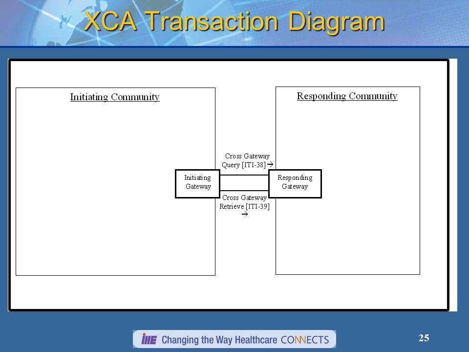 25 XCA Transaction Diagram