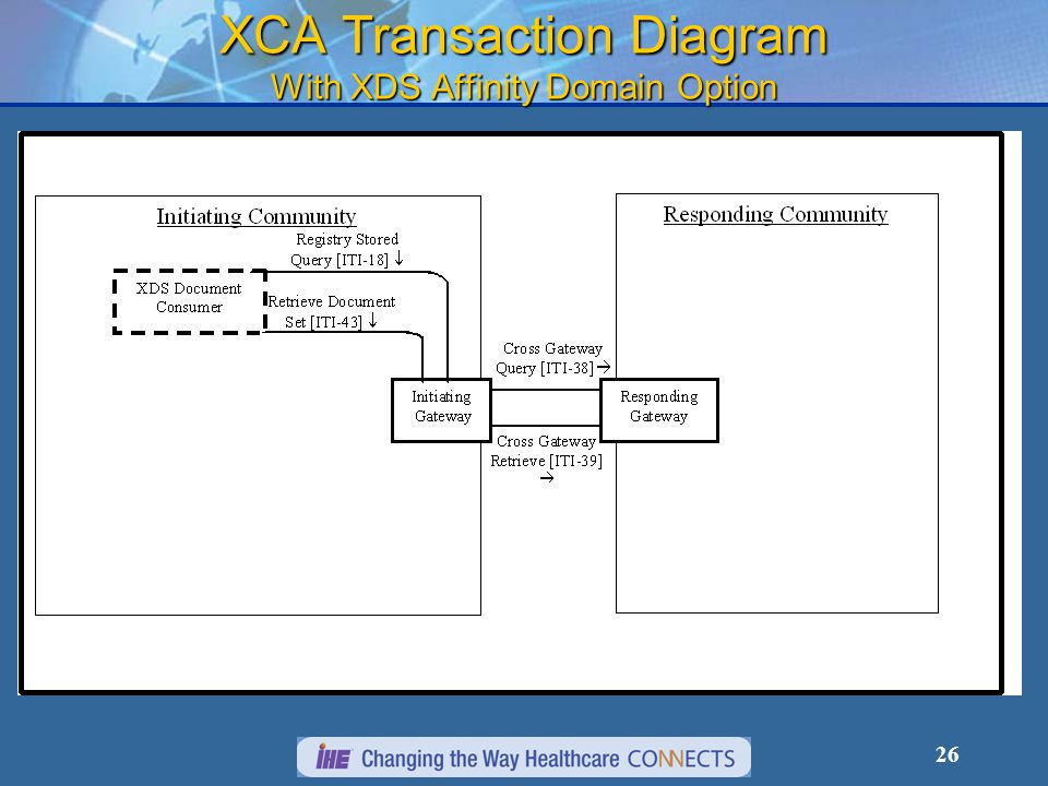 26 XCA Transaction Diagram With XDS Affinity Domain Option