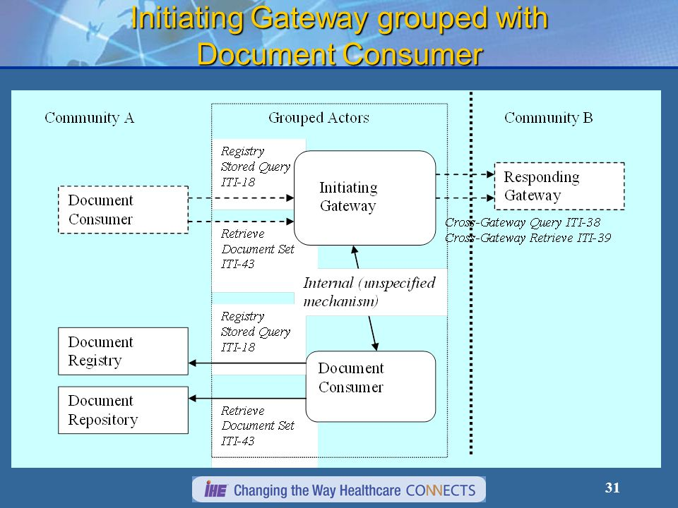 31 Initiating Gateway grouped with Document Consumer