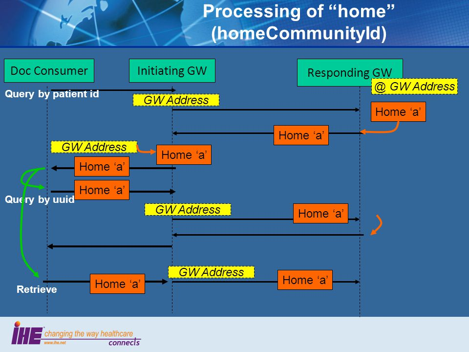 Processing of home (homeCommunityId) Initiating GW Responding GW Home 'a' Doc Consumer Home 'a' GW Address Home 'a' GW Address Query by patient id Query by uuid Home 'a' Retrieve GW Address Home 'a' @ GW Address