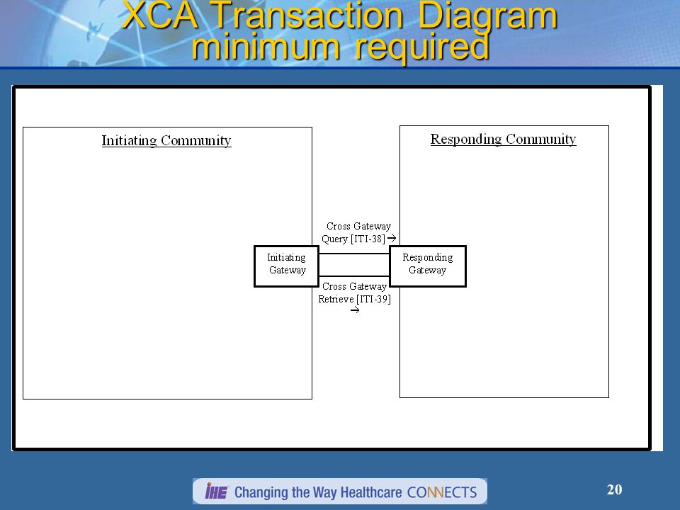 20 XCA Transaction Diagram minimum required
