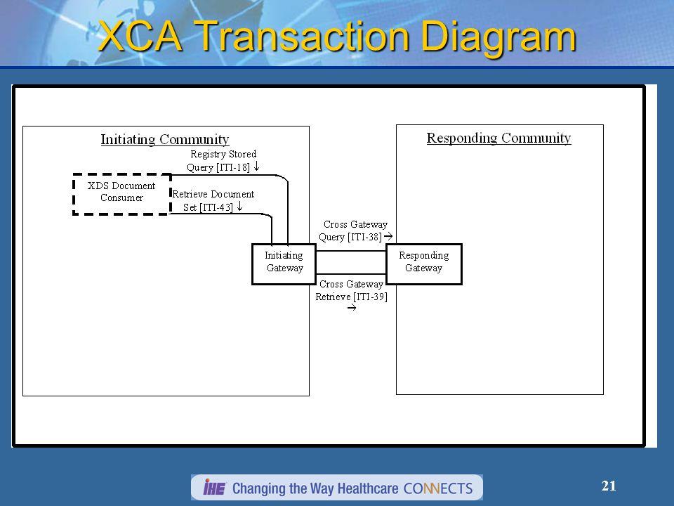 21 XCA Transaction Diagram