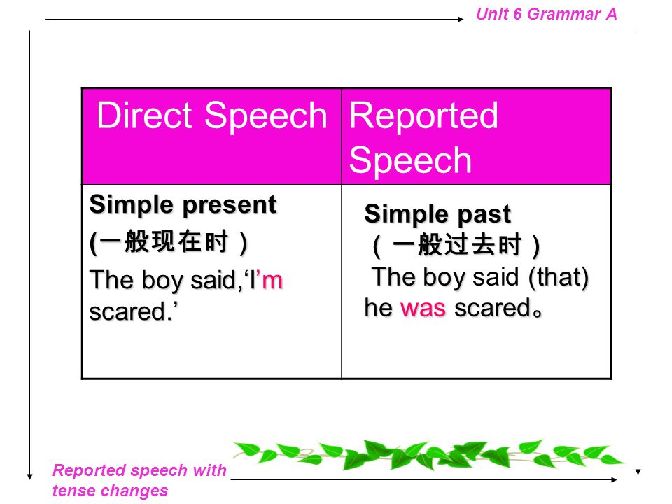 Reported speech with tense changes Unit 6 Grammar A Detective Lu said, 'We are checking the scene for fingerprints and other clues now.' Detective Lu said (that) we are checking the scene for fingerprints and other clues now.