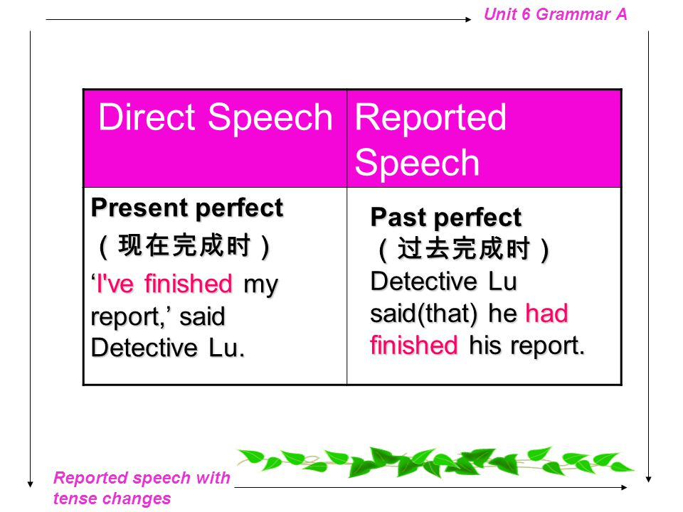 Reported speech with tense changes Unit 6 Grammar A Direct SpeechReported Speech Present continuous (现在进行时) 'The thief is running away,'said Mrs Ma.