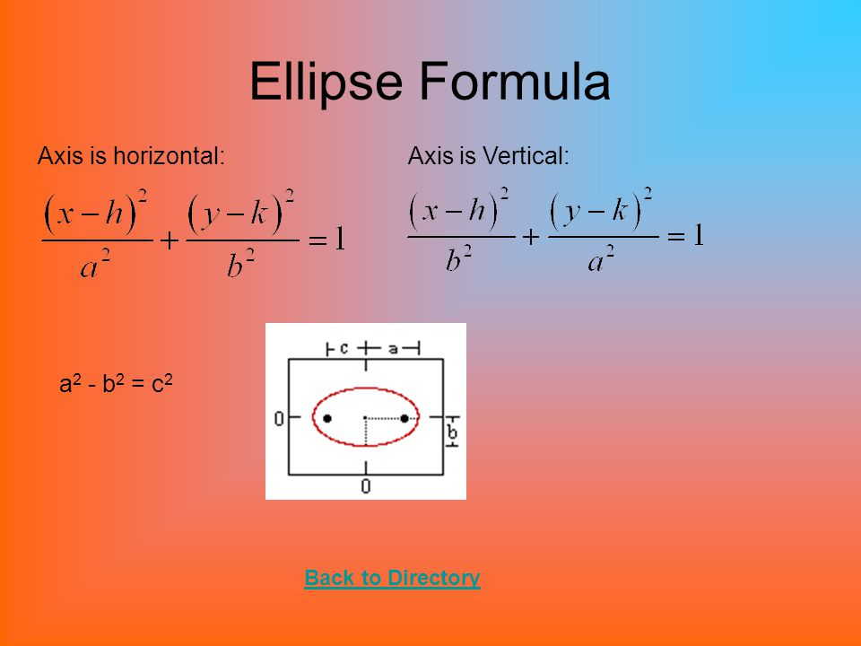 Formulas Circle: General Equation for conics: Ax 2 + Bxy + Cy 2 + Dx + Ey + F = 0 (x-h) 2 + (y-k) 2 = r 2 If Center is (0,0): x 2 + y 2 = r 2 Back to Directory