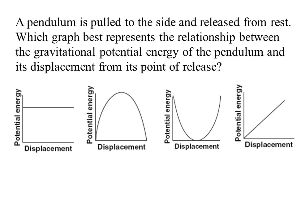 A pendulum is pulled to the side and released from rest. Which graph best represents the relationship between the gravitational potential energy of th