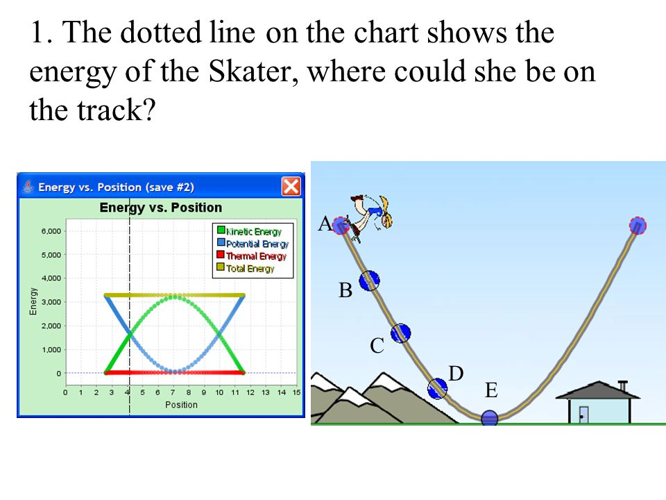 1. The dotted line on the chart shows the energy of the Skater, where could she be on the track? A B C D E