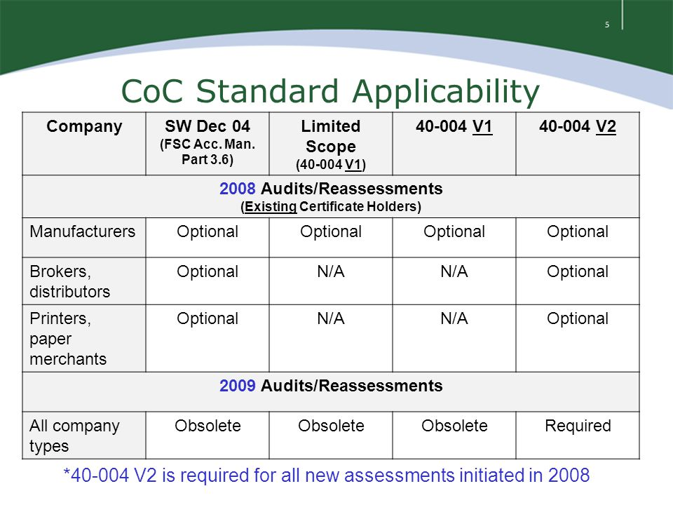 5 CoC Standard Applicability CompanySW Dec 04 (FSC Acc. Man. Part 3.6) Limited Scope (40-004 V1) 40-004 V140-004 V2 2008 Audits/Reassessments (Existin