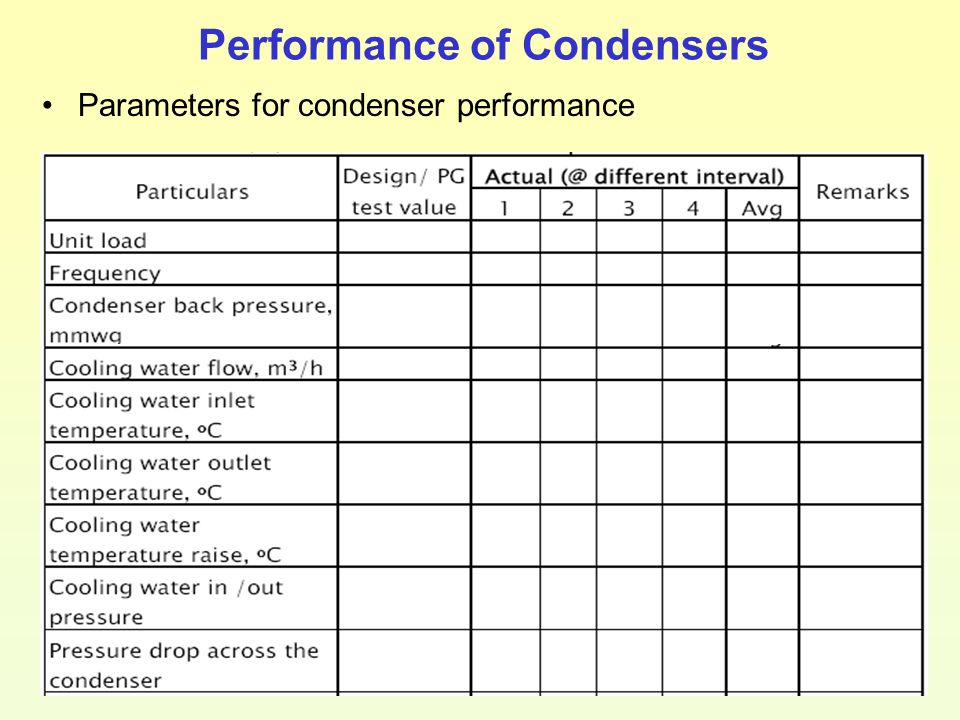 Performance of Condensers Parameters for condenser performance