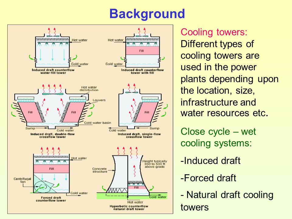Background Cooling towers: Different types of cooling towers are used in the power plants depending upon the location, size, infrastructure and water