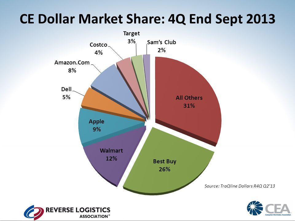 CE Dollar Market Share: 4Q End Sept 2013 Source: TraQline Dollars R4Q Q2'13