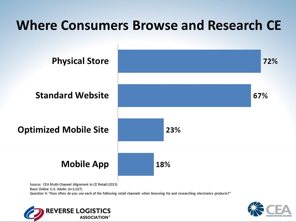 Where Consumers Browse and Research CE Source: CEA Multi-Channel Alignment in CE Retail (2013) Base: Online U.S.