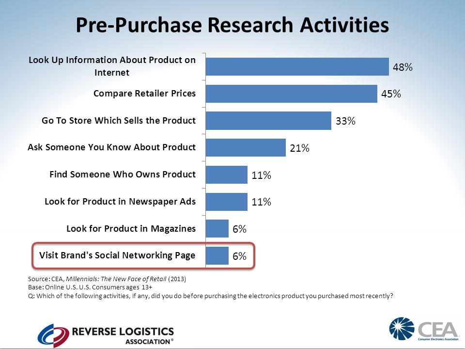Pre-Purchase Research Activities Source: CEA, Millennials: The New Face of Retail (2013) Base: Online U.S.