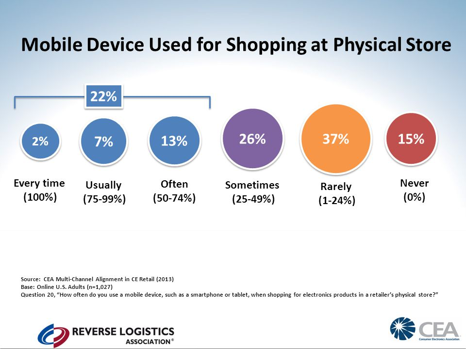 Mobile Device Used for Shopping at Physical Store 15% 2% 7% 13% 26% 37% Source: CEA Multi-Channel Alignment in CE Retail (2013) Base: Online U.S.