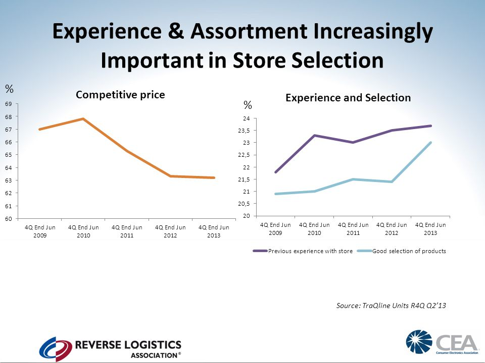 Experience & Assortment Increasingly Important in Store Selection Source: TraQline Units R4Q Q2'13 % %