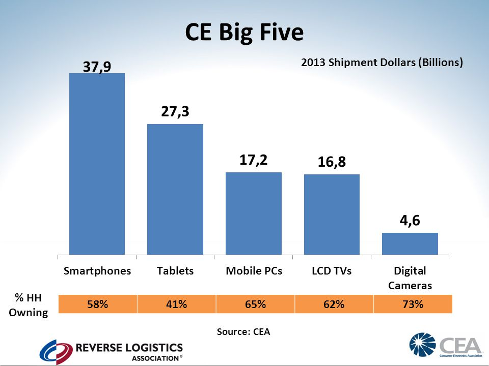 CE Big Five Source: CEA 58%41%65%62%73% % HH Owning 2013 Shipment Dollars (Billions)