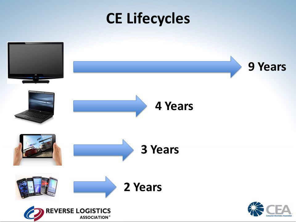 CE Lifecycles 9 Years 4 Years 3 Years 2 Years