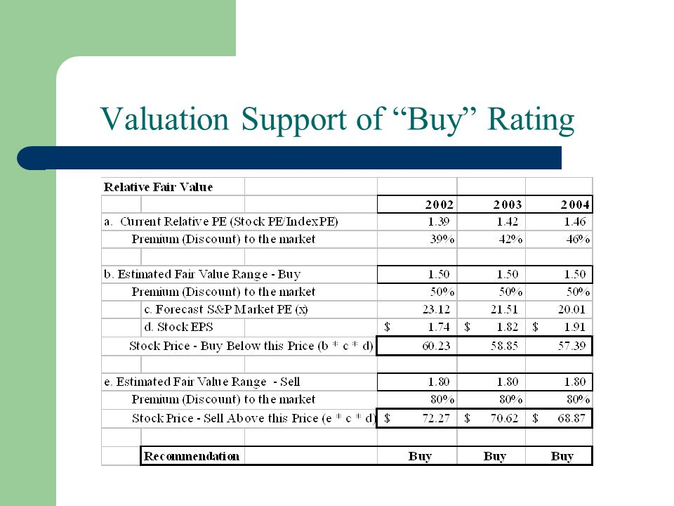 "Valuation Support of ""Buy"" Rating"