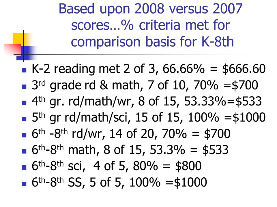 Based upon 2008 versus 2007 scores…% criteria met for comparison basis for K-8th K-2 reading met 2 of 3, 66.66% = $666.60 3 rd grade rd & math, 7 of 10, 70% =$700 4 th gr.