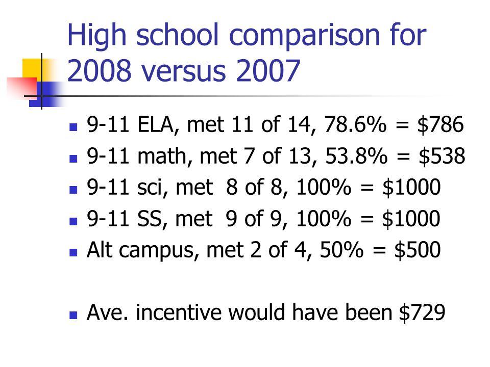 High school comparison for 2008 versus 2007 9-11 ELA, met 11 of 14, 78.6% = $786 9-11 math, met 7 of 13, 53.8% = $538 9-11 sci, met 8 of 8, 100% = $1000 9-11 SS, met 9 of 9, 100% = $1000 Alt campus, met 2 of 4, 50% = $500 Ave.