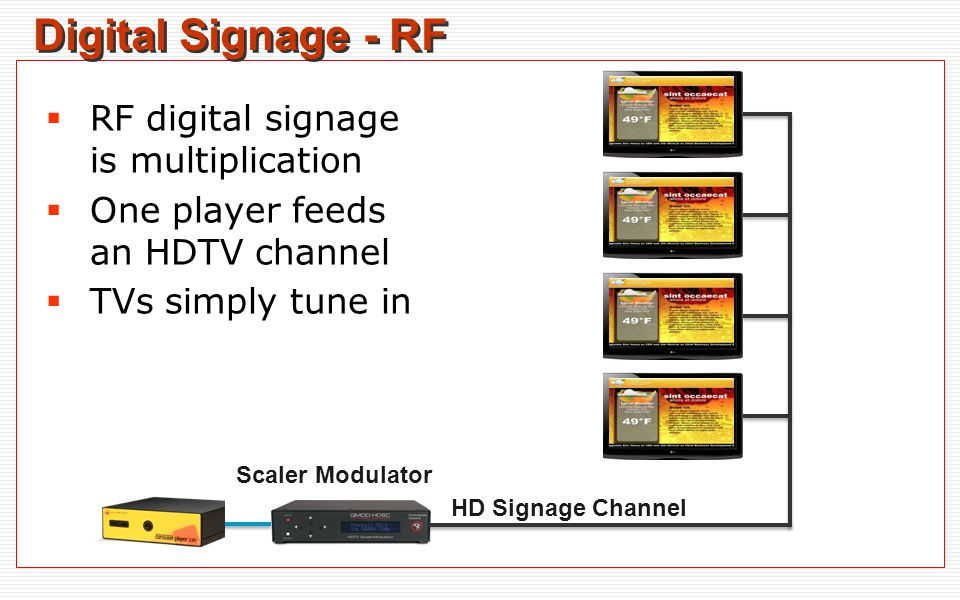 Digital Signage - RF  RF digital signage is multiplication  One player feeds an HDTV channel  TVs simply tune in Scaler Modulator HD Signage Channel