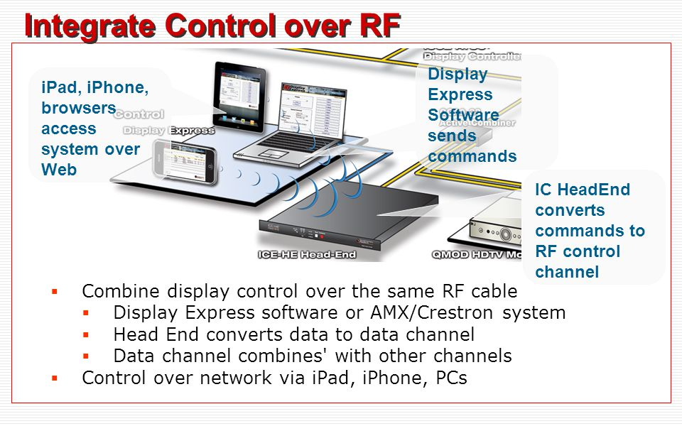 Integrate Control over RF  Combine display control over the same RF cable  Display Express software or AMX/Crestron system  Head End converts data to data channel  Data channel combines with other channels  Control over network via iPad, iPhone, PCs Display Express Software sends commands IC HeadEnd converts commands to RF control channel iPad, iPhone, browsers access system over Web