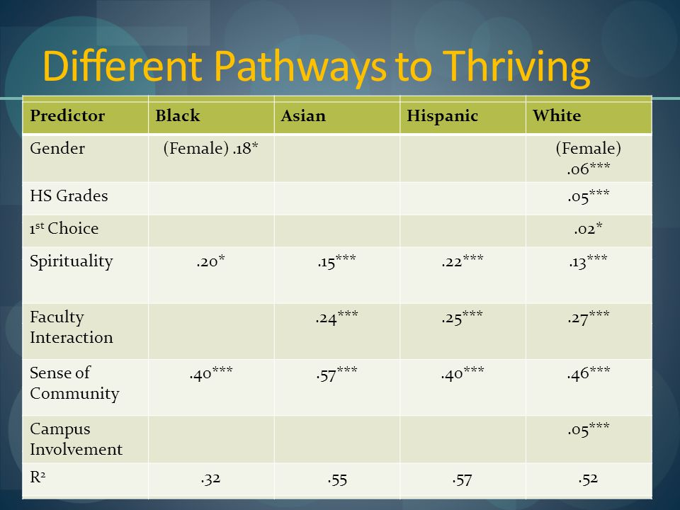 Different Pathways to Thriving PredictorBlackAsianHispanicWhite Gender(Female).18*(Female).06*** HS Grades.05*** 1 st Choice.02* Spirituality.20*.15***.22***.13*** Faculty Interaction.24***.25***.27*** Sense of Community.40***.57***.40***.46*** Campus Involvement.05*** PredictorBlackAsianHispanicWhite Gender(Female).18*(Female).06*** HS Grades.05*** 1 st Choice.02* Spirituality.20*.15***.22***.13*** Faculty Interaction.24***.25***.27*** Sense of Community.40***.57***.40***.46*** Campus Involvement.05*** R2R2.32.55.57.52