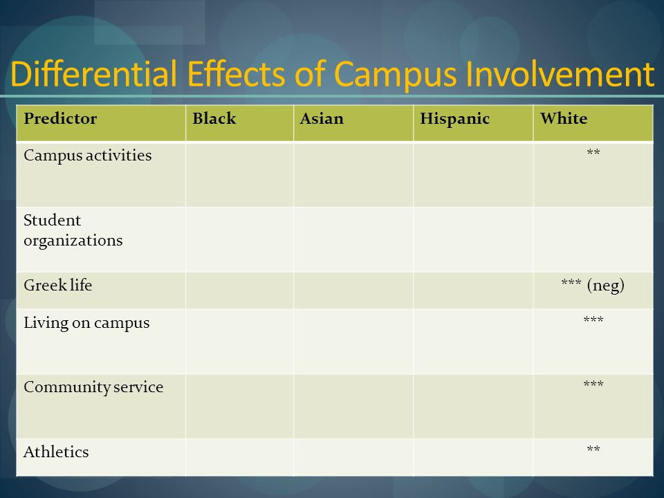 Differential Effects of Campus Involvement PredictorBlackAsianHispanicWhite Campus activities** Student organizations Greek life*** (neg) Living on campus*** Community service*** Athletics**