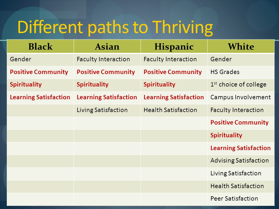 Different paths to Thriving BlackAsianHispanicWhite GenderFaculty Interaction Gender Positive Community HS Grades Spirituality 1 st choice of college