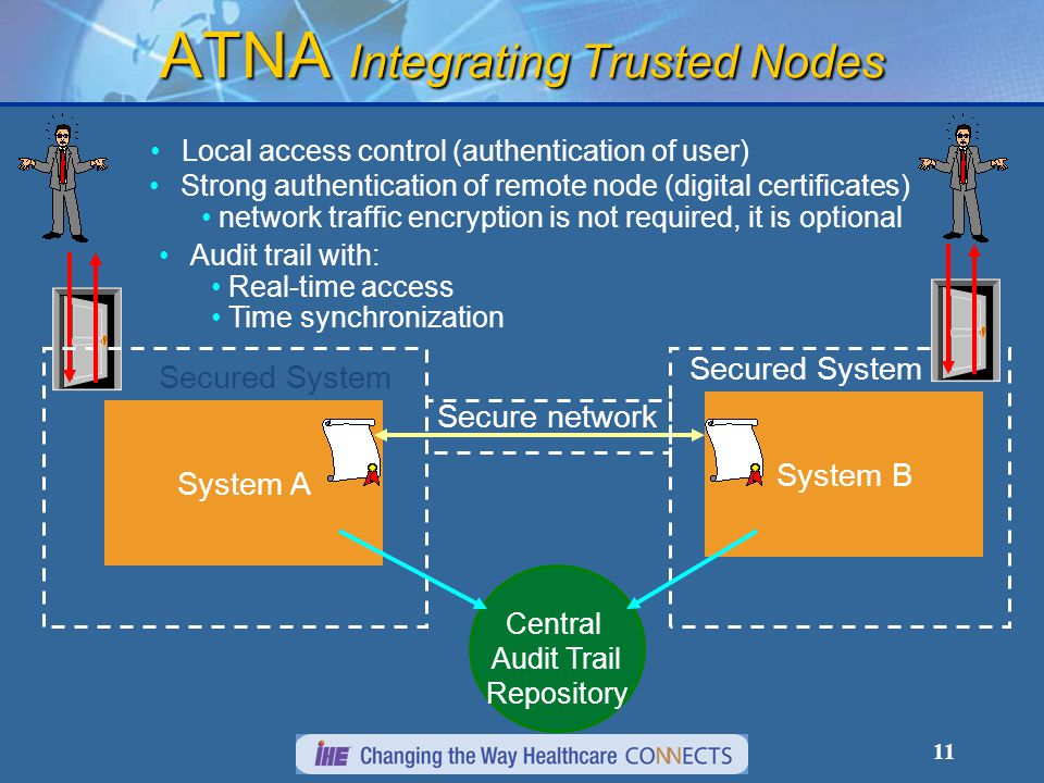 11 ATNA Integrating Trusted Nodes System A System B Secured System Secure network Strong authentication of remote node (digital certificates) network