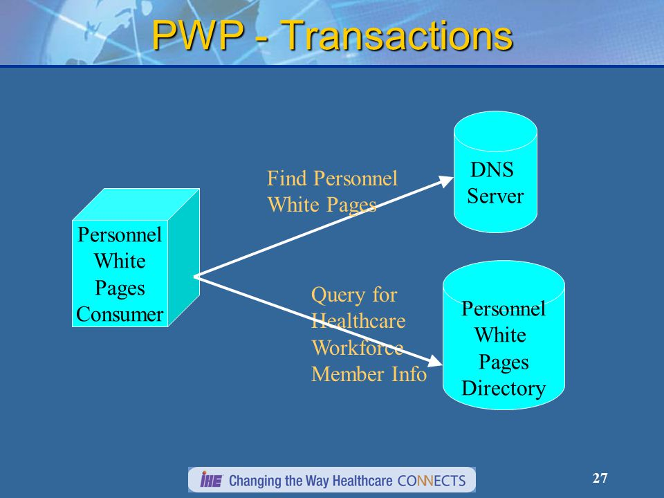 27 PWP - Transactions Personnel White Pages Consumer Query for Healthcare Workforce Member Info Personnel White Pages Directory DNS Server Find Person