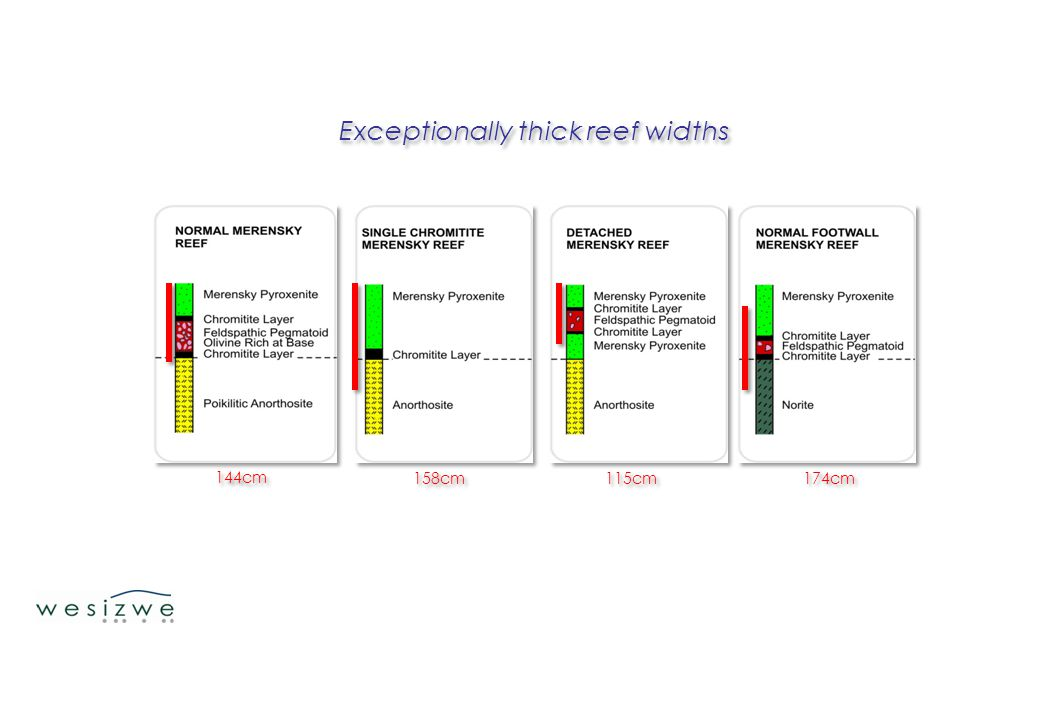 Exceptionally thick reef widths 144cm 158cm 115cm 174cm