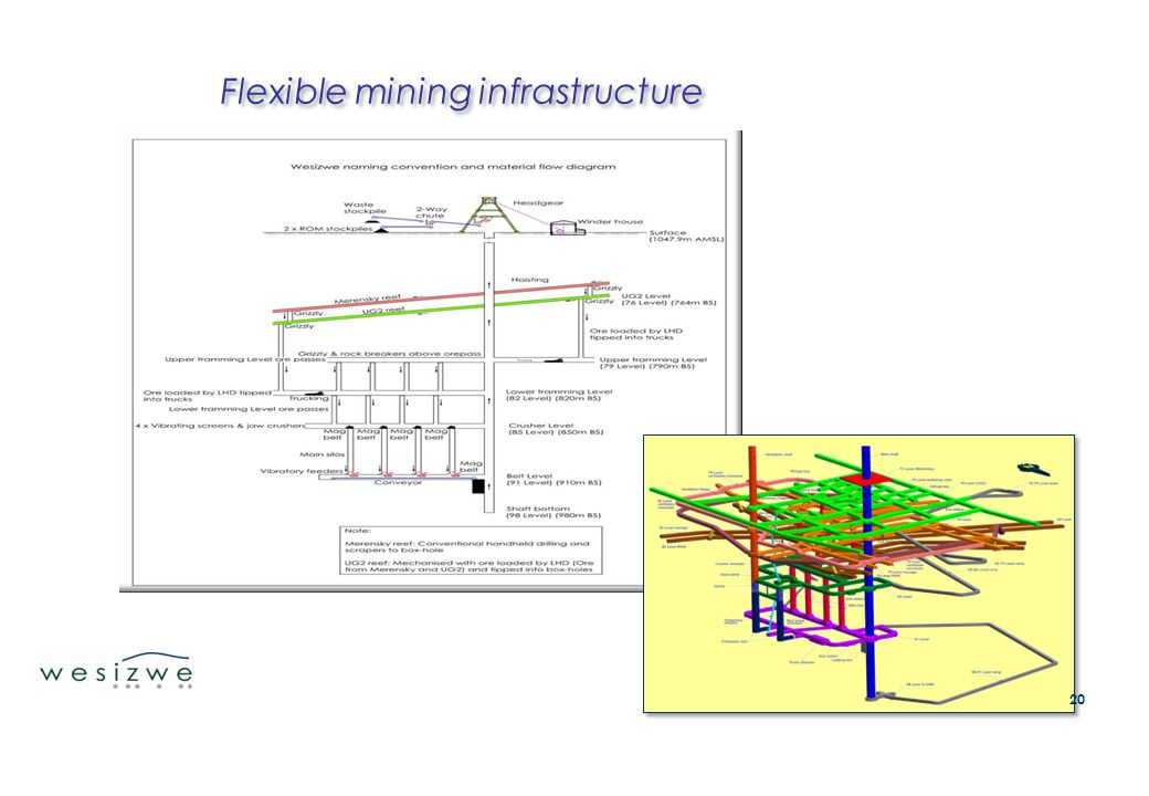Flexible mining infrastructure 20