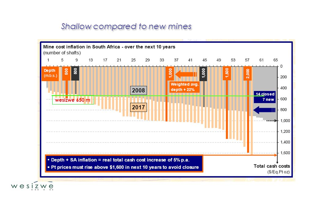 Shallow compared to new mines wesizwe 650 m