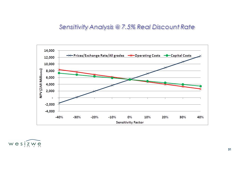 Sensitivity Analysis @ 7.5% Real Discount Rate 31