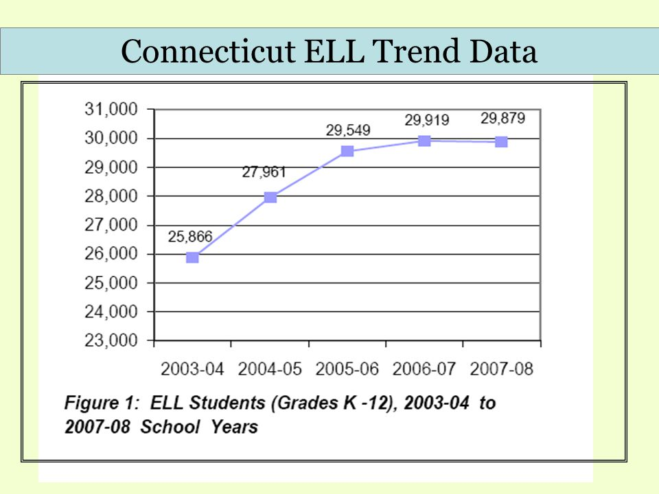 Connecticut ELL Trend Data