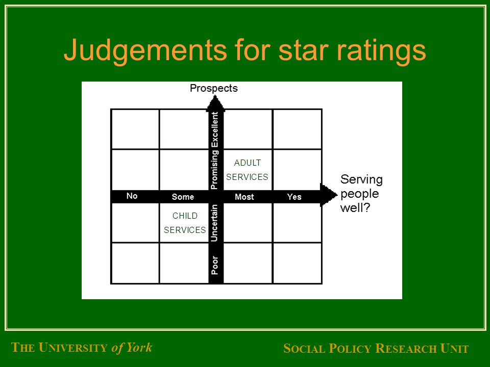 S OCIAL P OLICY R ESEARCH U NIT T HE U NIVERSITY of York Judgements for star ratings ADULT SERVICES CHILD SERVICES