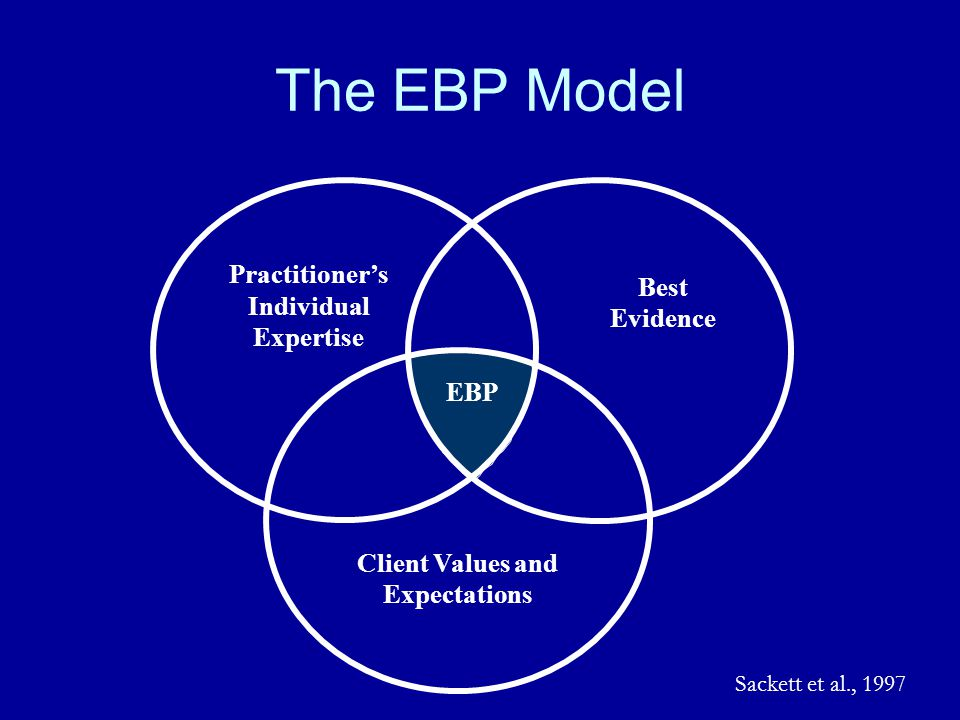 EBPolicy Steps Finding and appraising evidence pertaining to the decision at hand: –Assessment or intervention options –Intended outcomes –Research method Developing organizational capacity Getting the evidence into practice –Preparing a policy –Making cultural changes –Designing systems for implementation –Implementation –Monitoring –Audit