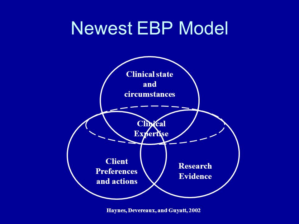 Steps of EBP  Become Motivated to Apply EBP  Step 1—Convert information need (prevention, assessment, treatment, risk) into an answerable question.