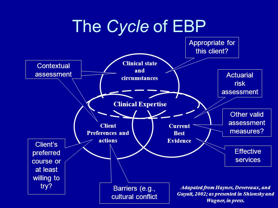 Hallmarks of EBP Individualized assessment (strengths, needs, values, preferences of client) Well-formulated question (database query) Well-executed search of research literature Deciding its applicability to clients Considering the evidence together with the values and preferences of the client.
