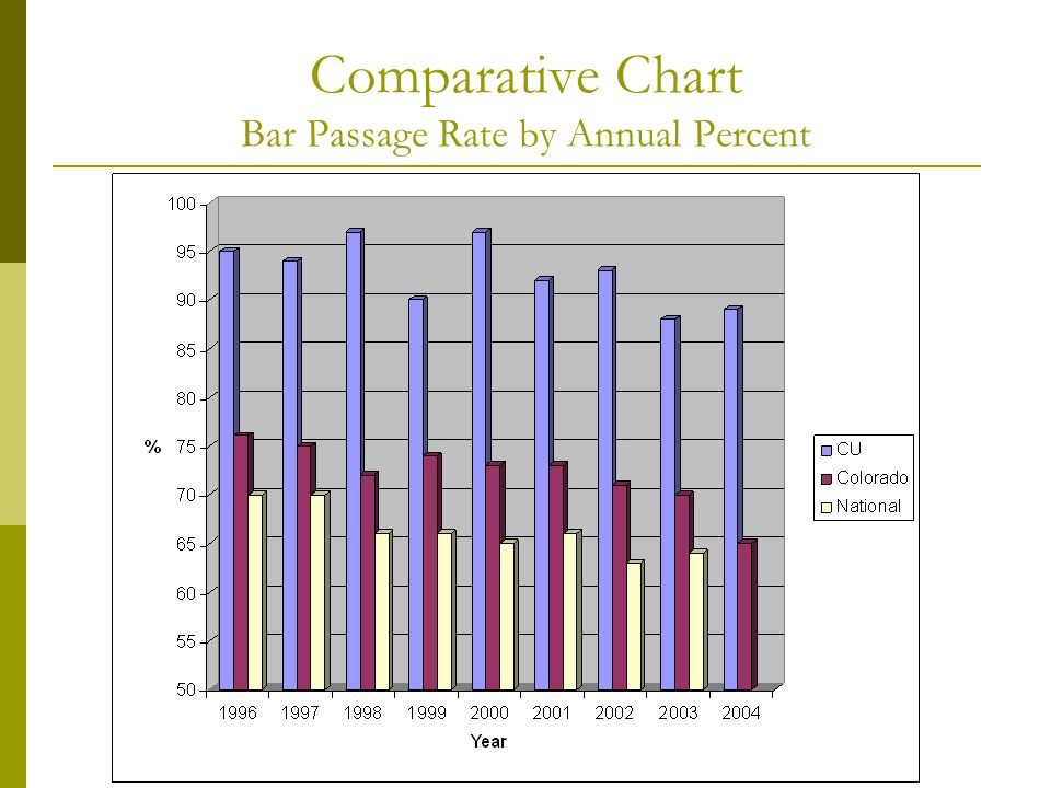 Comparative Chart Bar Passage Rate by Annual Percent