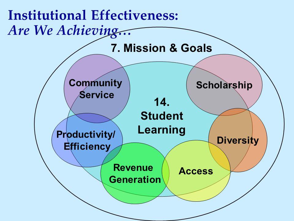 Institutional Effectiveness: Are We Achieving… Community Service Scholarship Diversity Revenue Generation Productivity/ Efficiency 14.