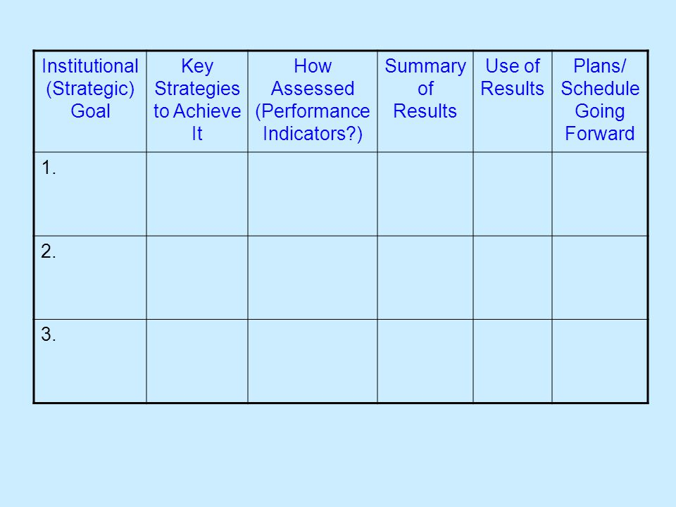 Institutional (Strategic) Goal Key Strategies to Achieve It How Assessed (Performance Indicators ) Summary of Results Use of Results Plans/ Schedule Going Forward 1.
