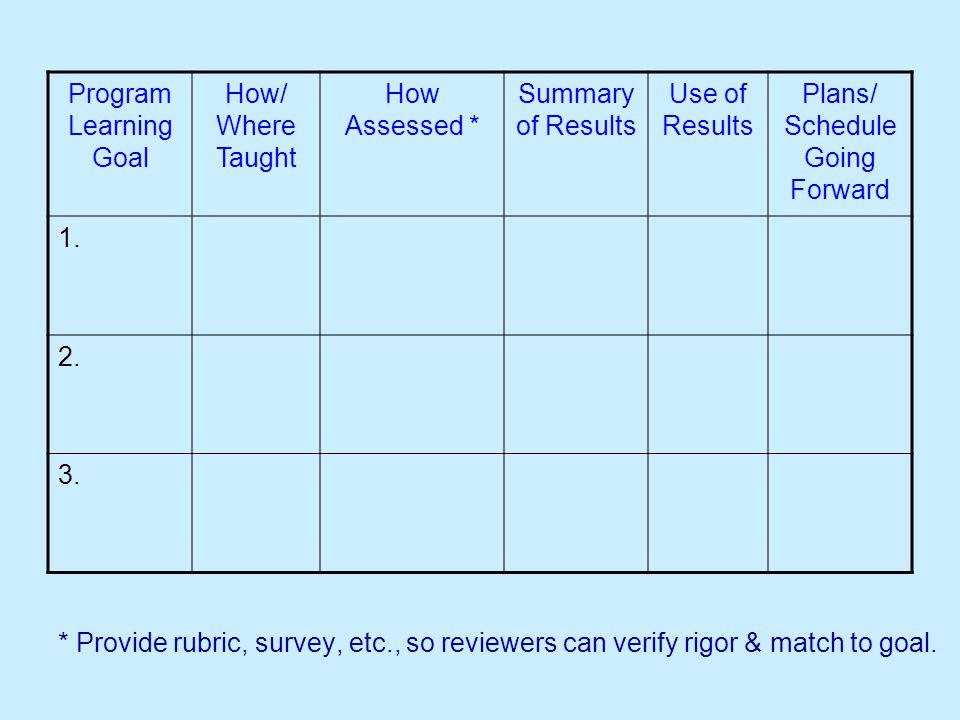 * Provide rubric, survey, etc., so reviewers can verify rigor & match to goal.