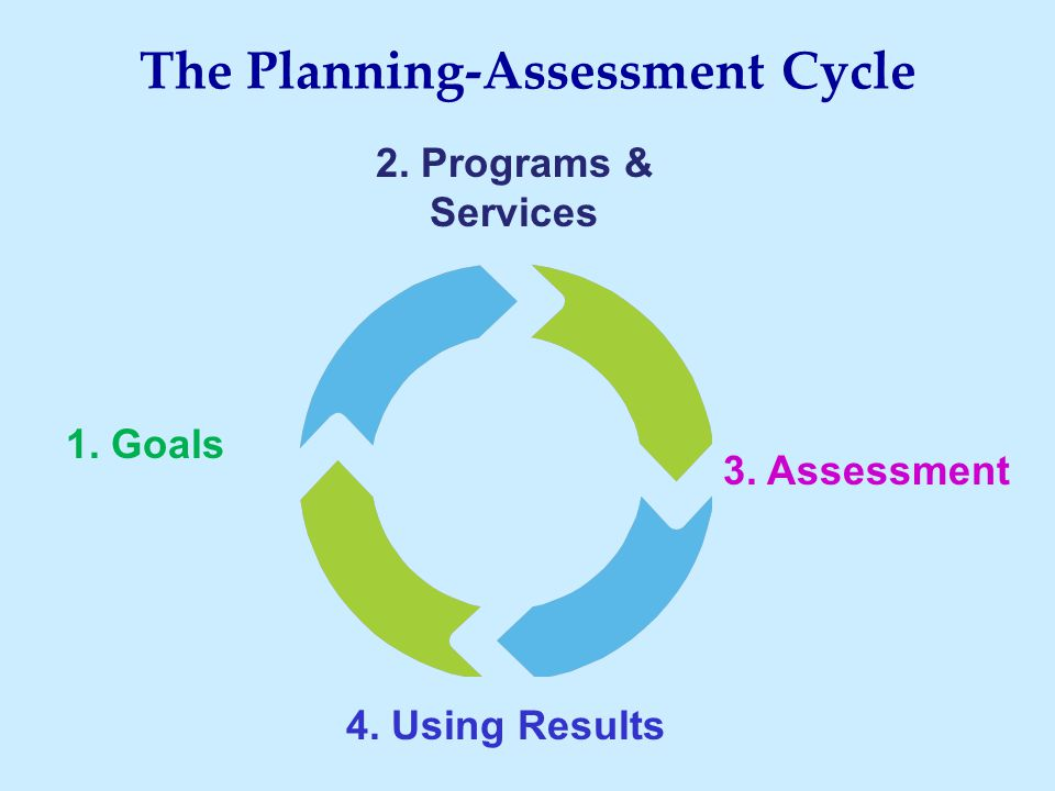 The Planning-Assessment Cycle 1. Goals 4. Using Results 2. Programs & Services 3. Assessment