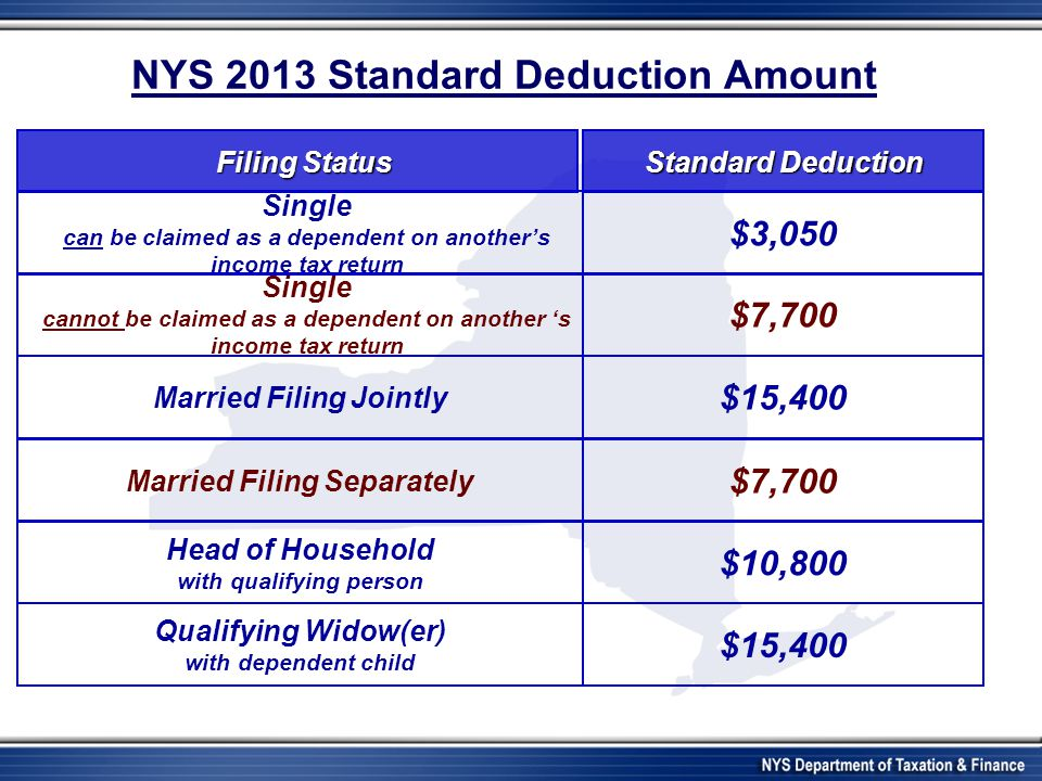 NYS 2013 Standard Deduction Amount Single can be claimed as a dependent on another's income tax return Single cannot be claimed as a dependent on another 's income tax return Married Filing Jointly Married Filing Separately Head of Household with qualifying person Qualifying Widow(er) with dependent child Filing Status $3,050 $7,700 $15,400 $10,800 $15,400 $7,700 Standard Deduction