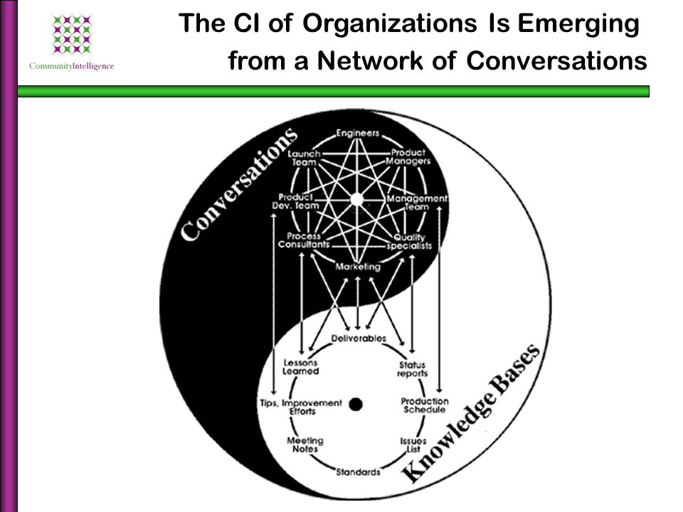 The CI of Organizations Is Emerging from a Network of Conversations