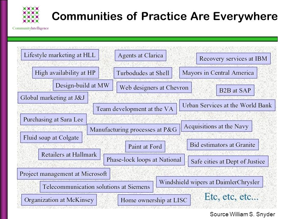 Communities of Practice Are Everywhere Source William S. Snyder