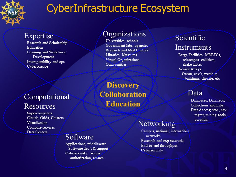 4 Expertise Research and Scholarship Education Learning and Workforce Development Interoperability and ops Cyberscience Organizations Universities, schools Government labs, agencies Research and Med Centers Libraries, Museums Virtual Organizations Communities Networking Campus, national, international networks Research and exp networks End-to-end throughput Cybersecurity Computational Resources Supercomputers Clouds, Grids, Clusters Visualization Compute services Data Centers Data Databases, Data reps, Collections and Libs Data Access; stor., nav mgmt, mining tools, curation Scientific Instruments Large Facilities, MREFCs, telescopes.