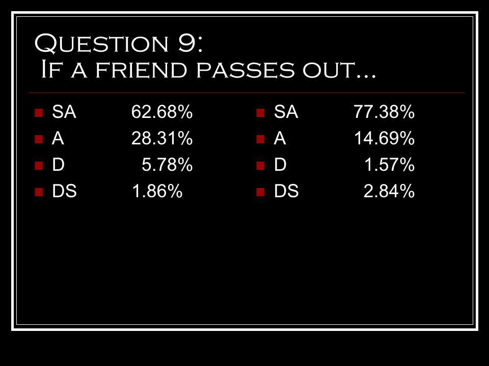 Question 9: If a friend passes out… SA62.68% A28.31% D 5.78% DS1.86% SA77.38% A14.69% D 1.57% DS 2.84%